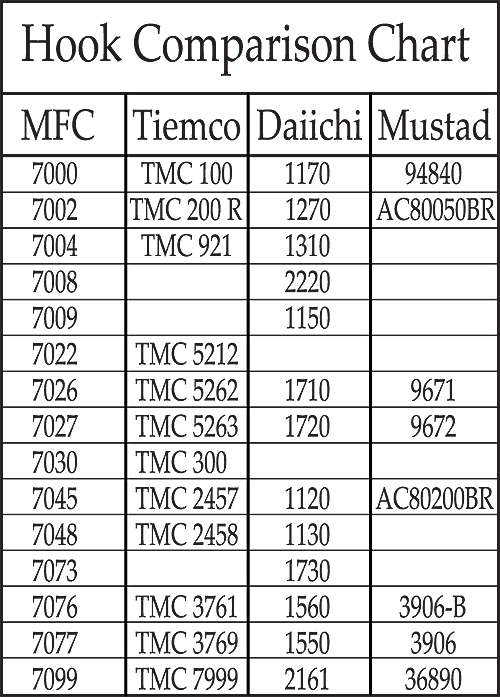 MTC-Hook-Comparsion-Chart